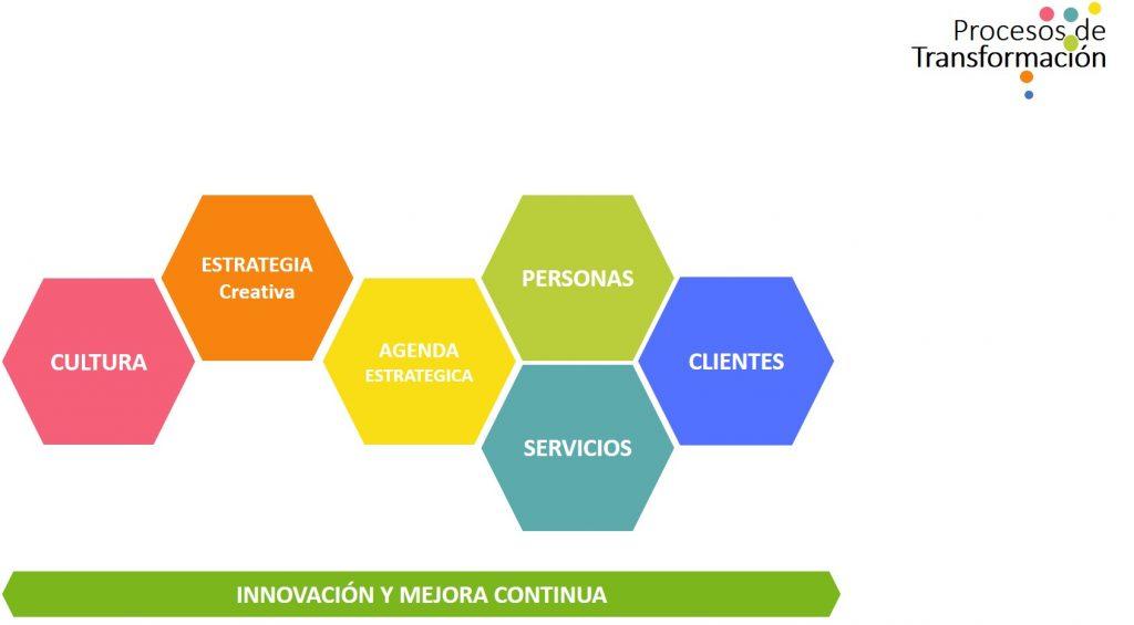Slide procesos de transformacion